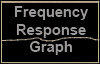 P-87 Frequency Responce Graph